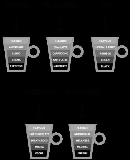 coffeonebevandetrasnero